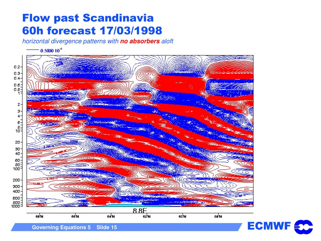 Flow past Scandinavia