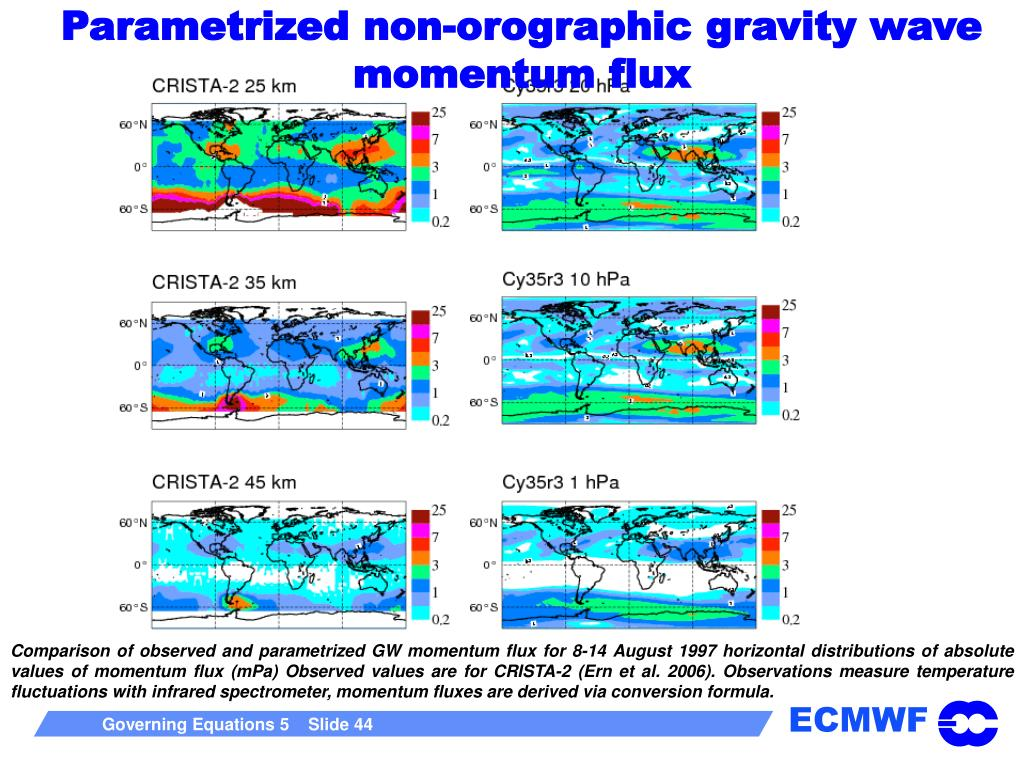 Parametrized non-orographic gravity wave momentum flux