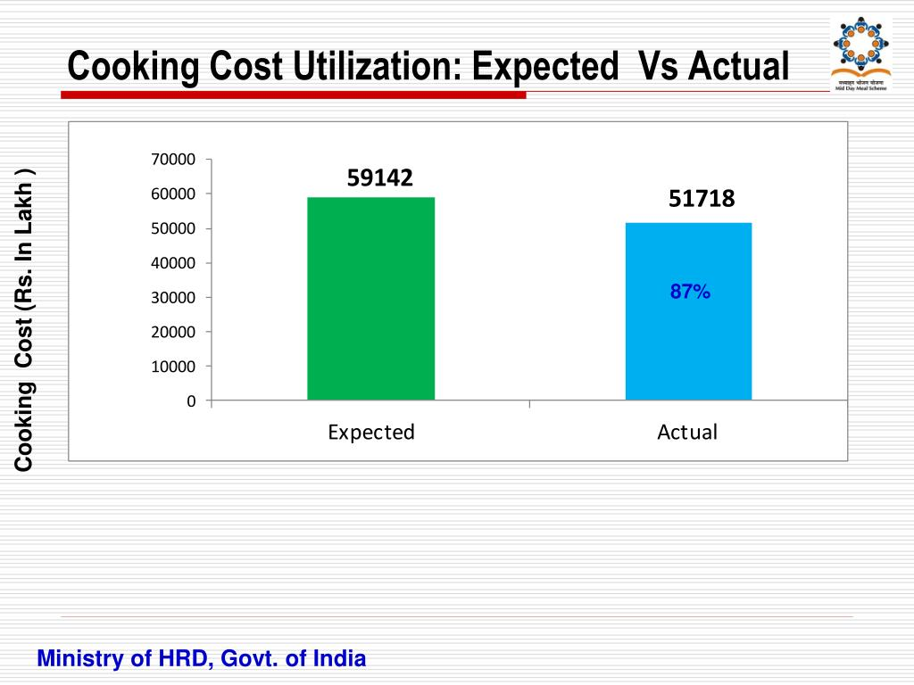 Cooking Cost Utilization: Expected  Vs Actual