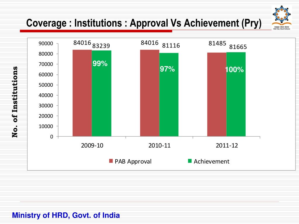 Coverage : Institutions : Approval Vs Achievement (Pry)