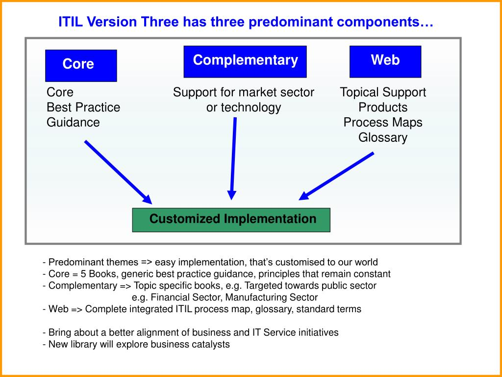 ITIL Version Three has three predominant components…