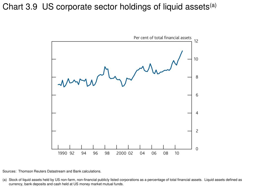 Chart 3.9  US corporate sector holdings of liquid assets