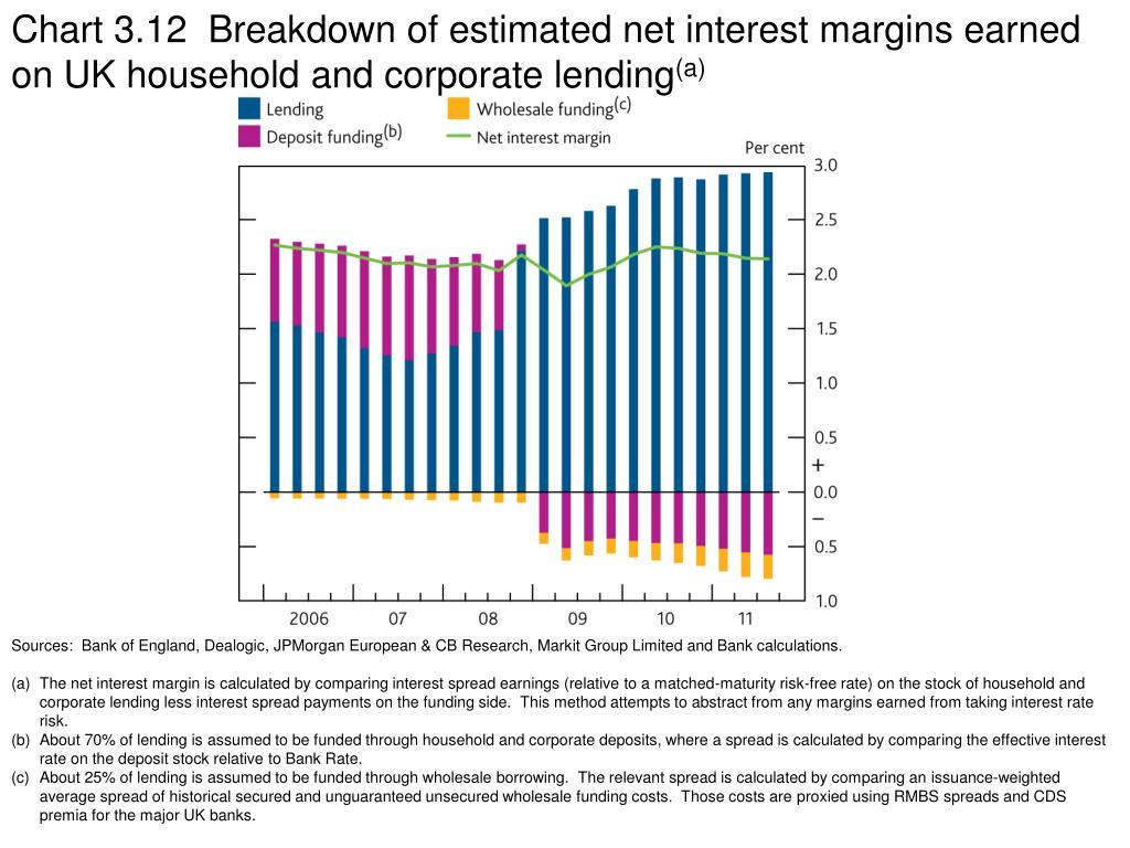 Chart 3.12  Breakdown of estimated net interest margins earned on UK household and corporate lending