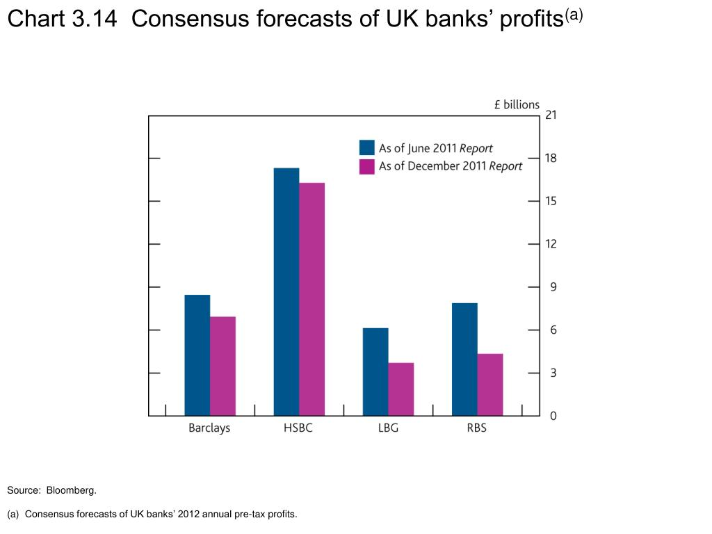 Chart 3.14  Consensus forecasts of UK banks' profits