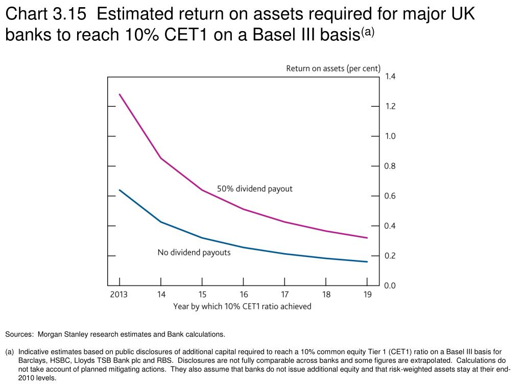 Chart 3.15  Estimated return on assets required for major UK banks to reach 10% CET1 on a Basel III basis