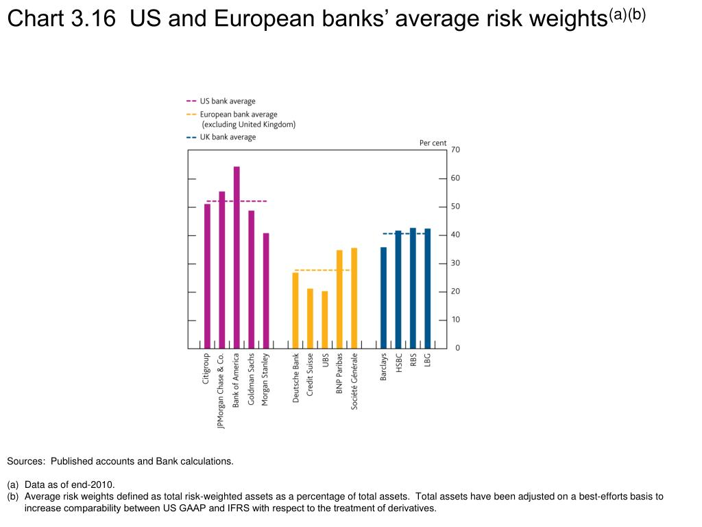 Chart 3.16  US and European banks' average risk weights