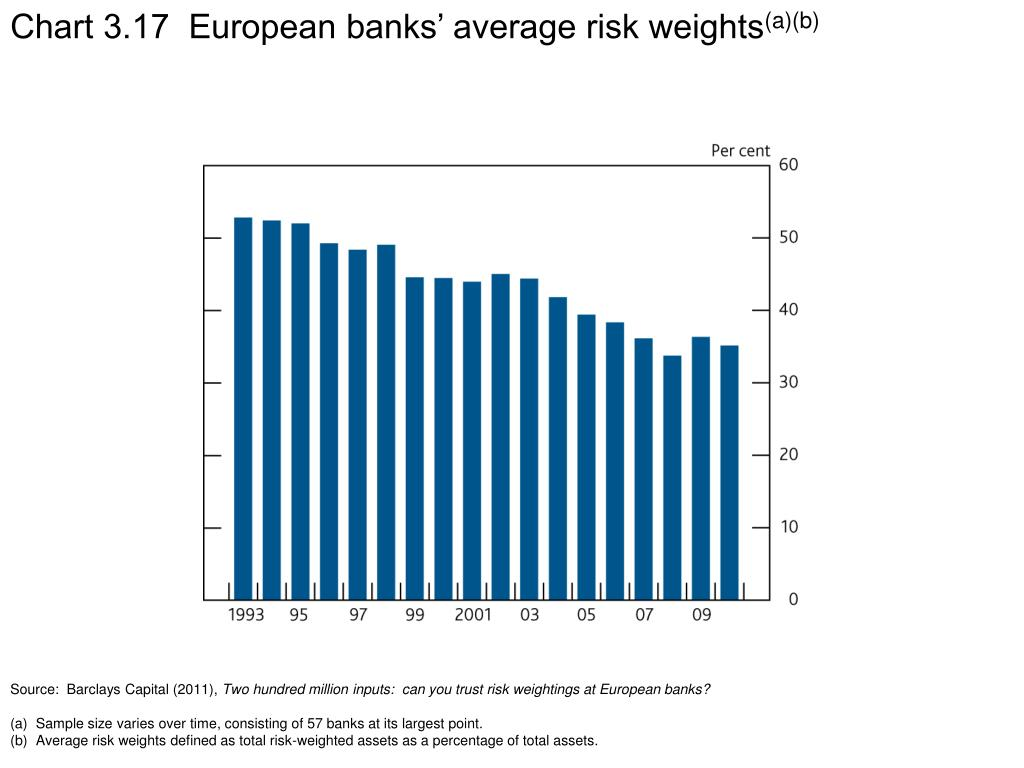 Chart 3.17  European banks' average risk weights