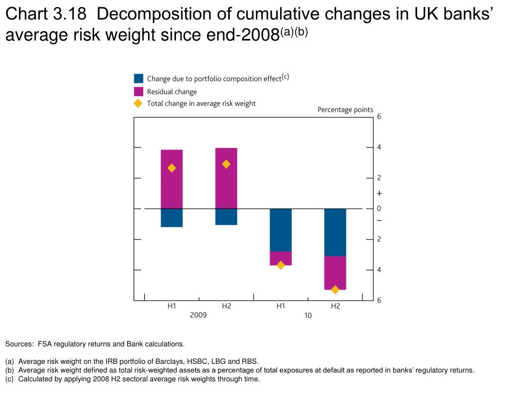 Chart 3.18  Decomposition of cumulative changes in UK banks' average risk weight since end-2008