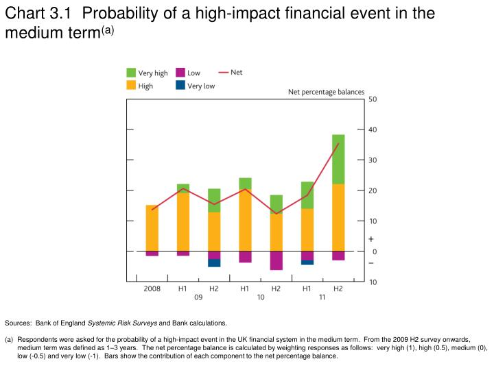 Chart 3.1  Probability of a high-impact financial event in the medium term
