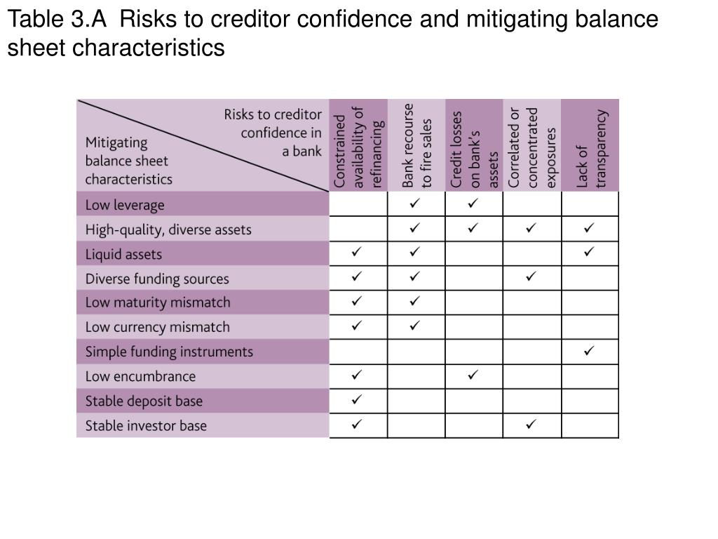 Table 3.A  Risks to creditor confidence and mitigating balance sheet characteristics