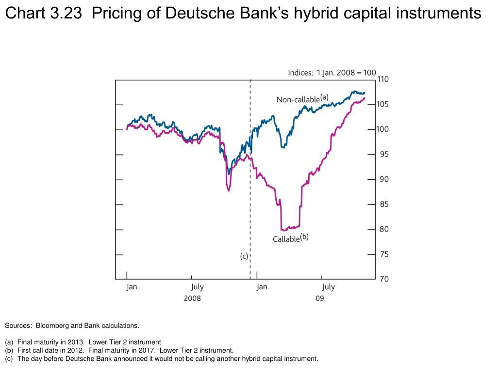 Chart 3.23  Pricing of Deutsche Bank's hybrid capital instruments