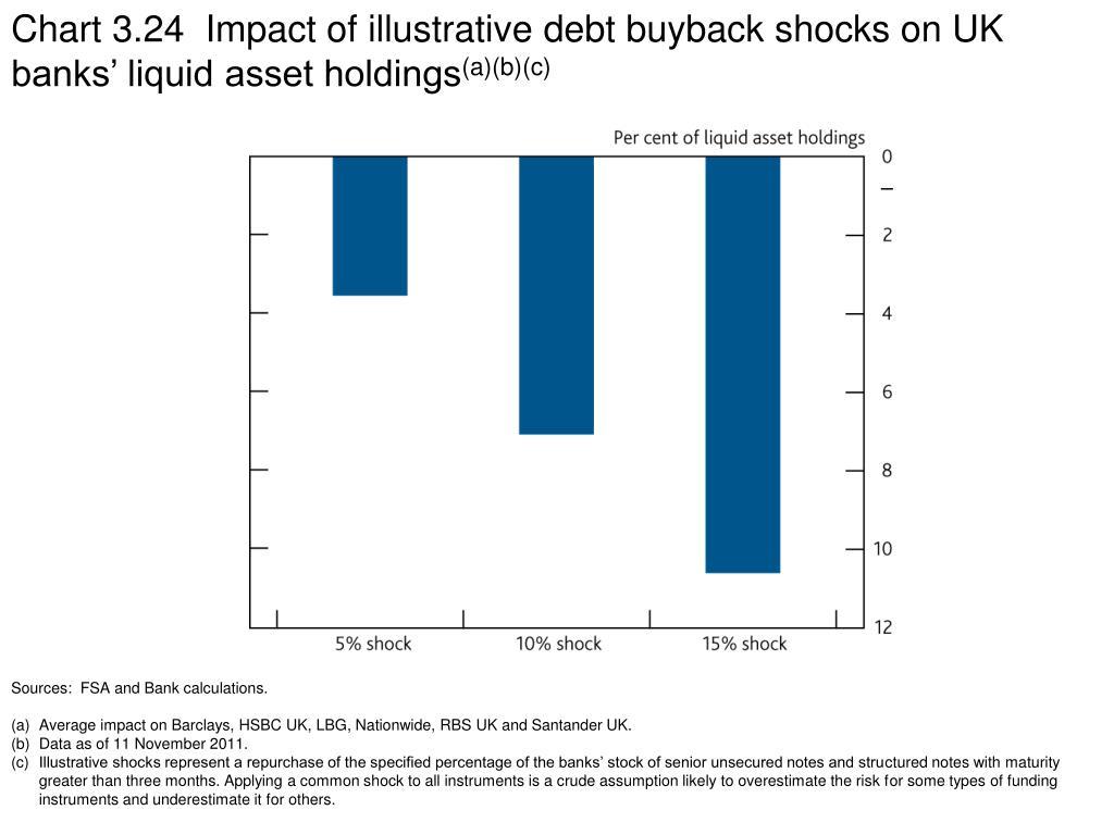 Chart 3.24  Impact of illustrative debt buyback shocks on UK banks' liquid asset holdings