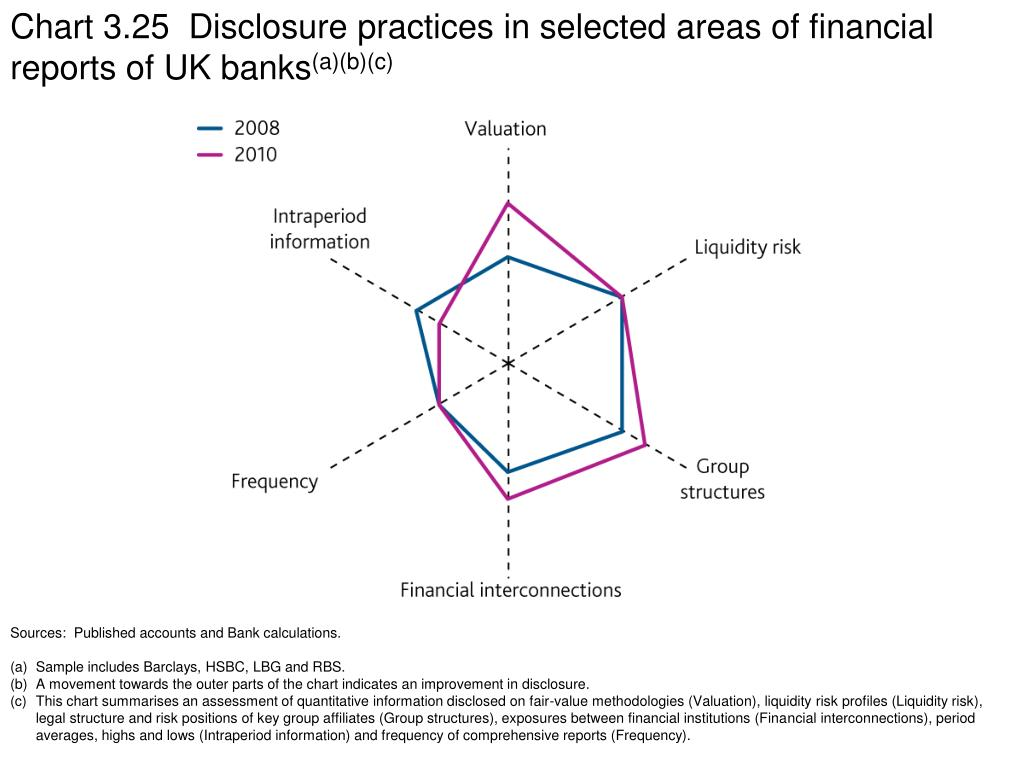 Chart 3.25  Disclosure practices in selected areas of financial reports of UK banks