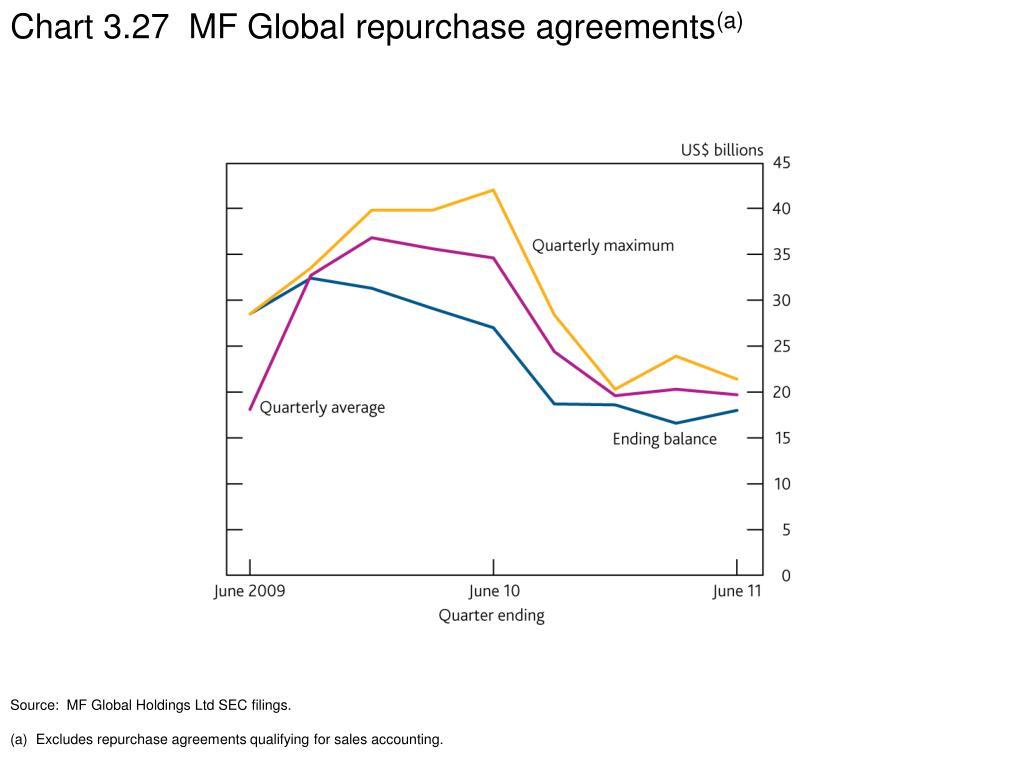Chart 3.27  MF Global repurchase agreements