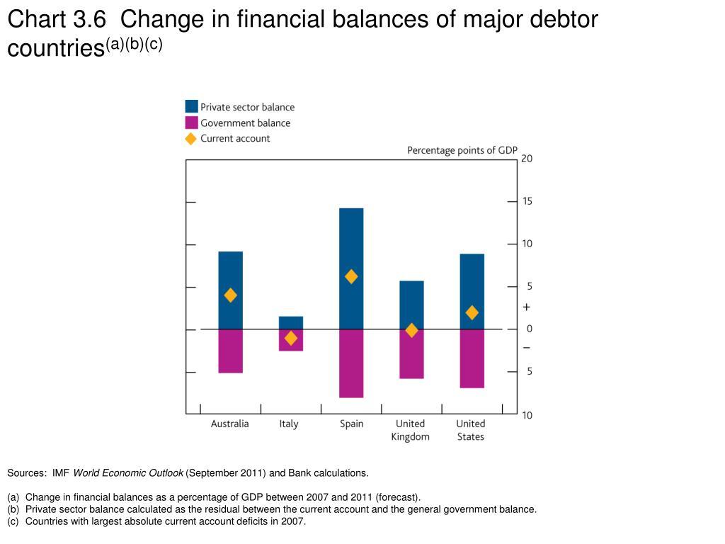 Chart 3.6  Change in financial balances of major debtor countries