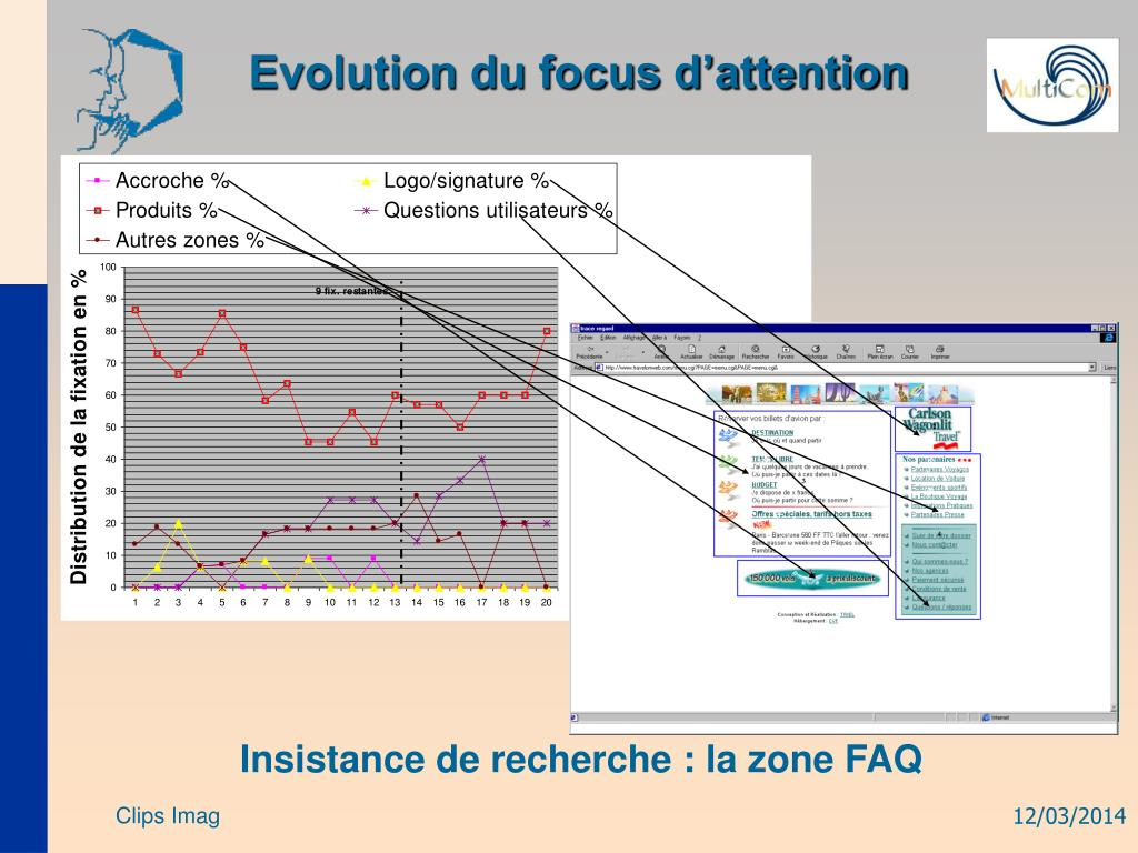 Evolution du focus d'attention