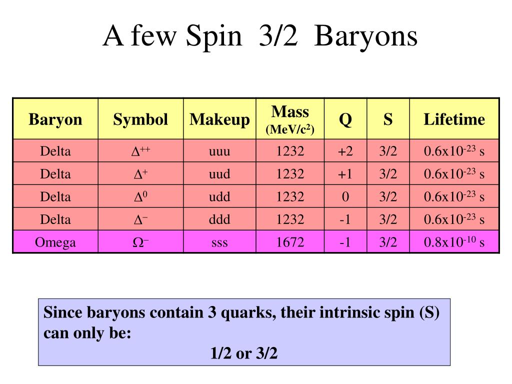 A few Spin  3/2  Baryons