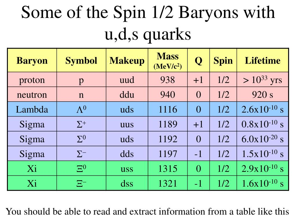 Some of the Spin 1/2 Baryons with u,d,s quarks