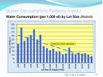 water consumption patterns cont16