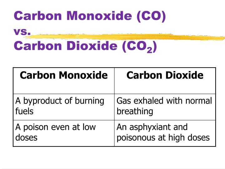 Carbon monoxide co vs carbon dioxide co 2