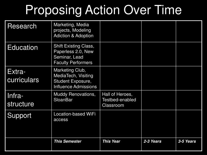 Proposing action over time