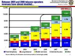 between 2005 and 2008 telecom operators revenues have almost doubled