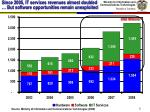 since 2005 it services revenues almost doubled but software opportunities remain unexploited