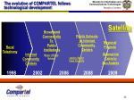 the evolution of compartel follows technological development