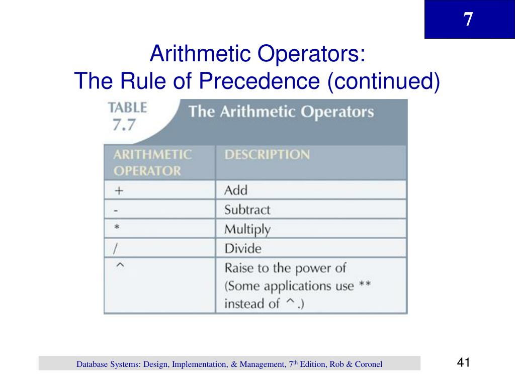 Arithmetic Operators: