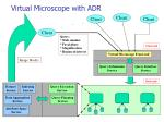 virtual microscope with adr