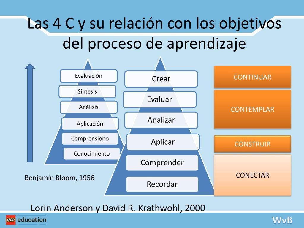 Las 4 C y su relación con los objetivos del proceso de aprendizaje