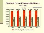 total and personal membership history 2003 2007