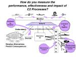 how do you measure the performance effectiveness and impact of c2 processes
