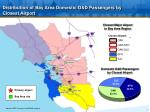 distribution of bay area domestic o d passengers by closest airport