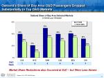 oakland s share of bay area o d passengers dropped substantially in top o d markets