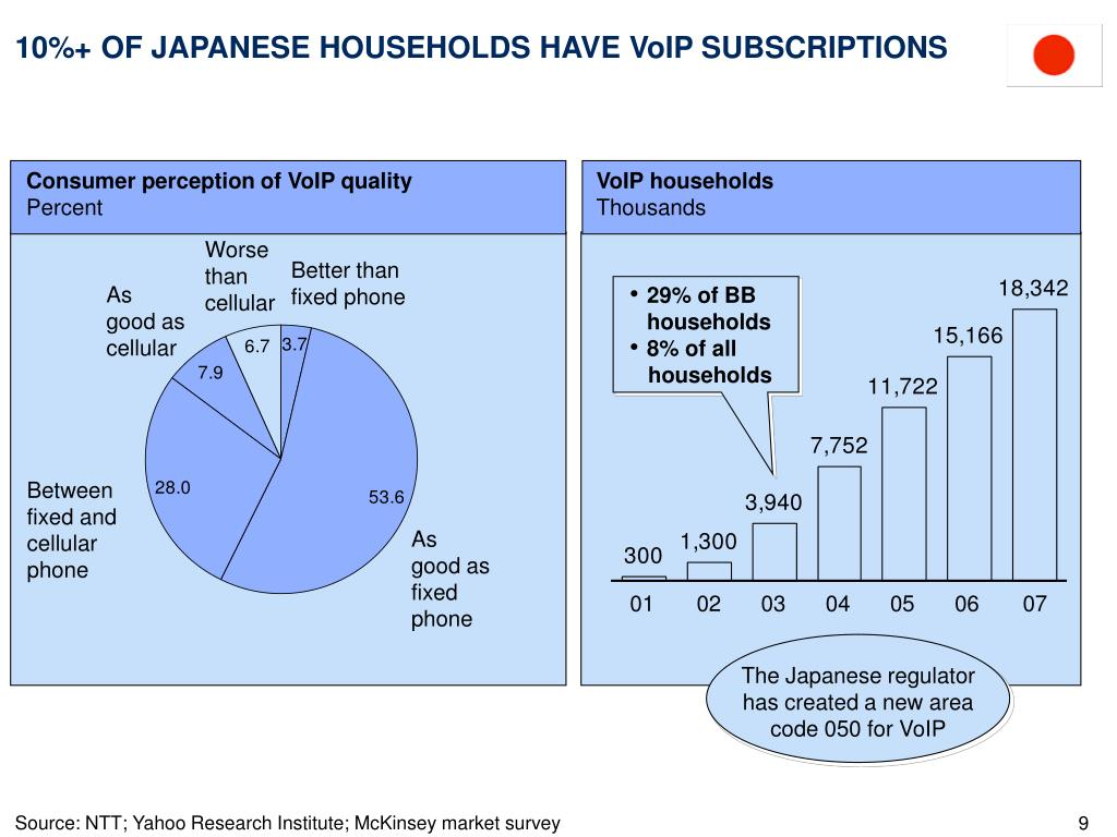 10%+ OF JAPANESE HOUSEHOLDS HAVE VoIP SUBSCRIPTIONS