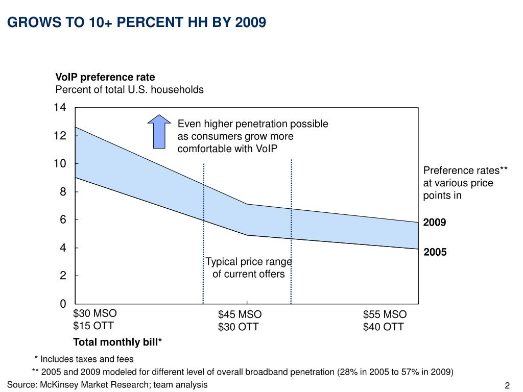 GROWS TO 10+ PERCENT HH BY 2009
