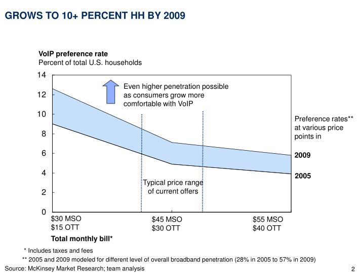 Grows to 10 percent hh by 2009
