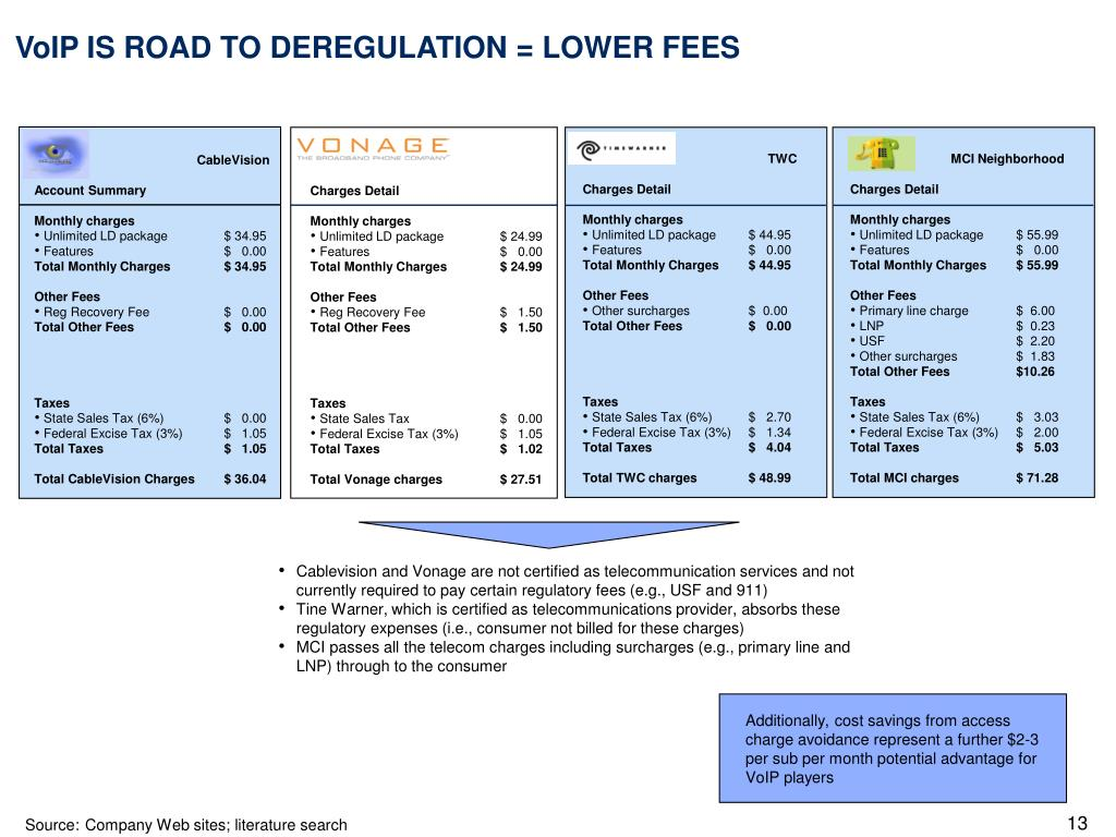 VoIP IS ROAD TO DEREGULATION = LOWER FEES