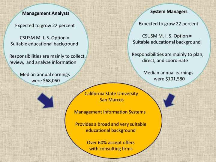 System Managers