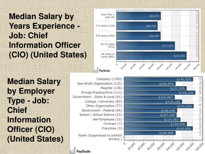 Median Salary by Years Experience - Job: Chief Information Officer (CIO) (United States)