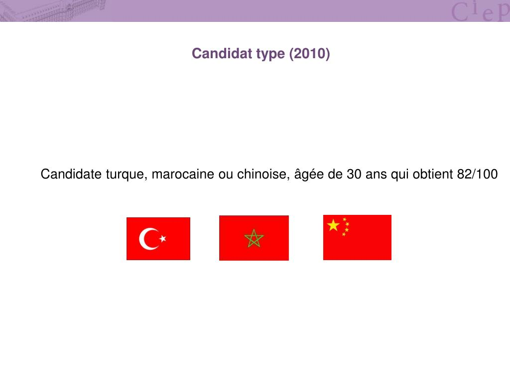 Candidat type (2010)