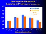 predicted and observed expectancy profiles large jones 1999