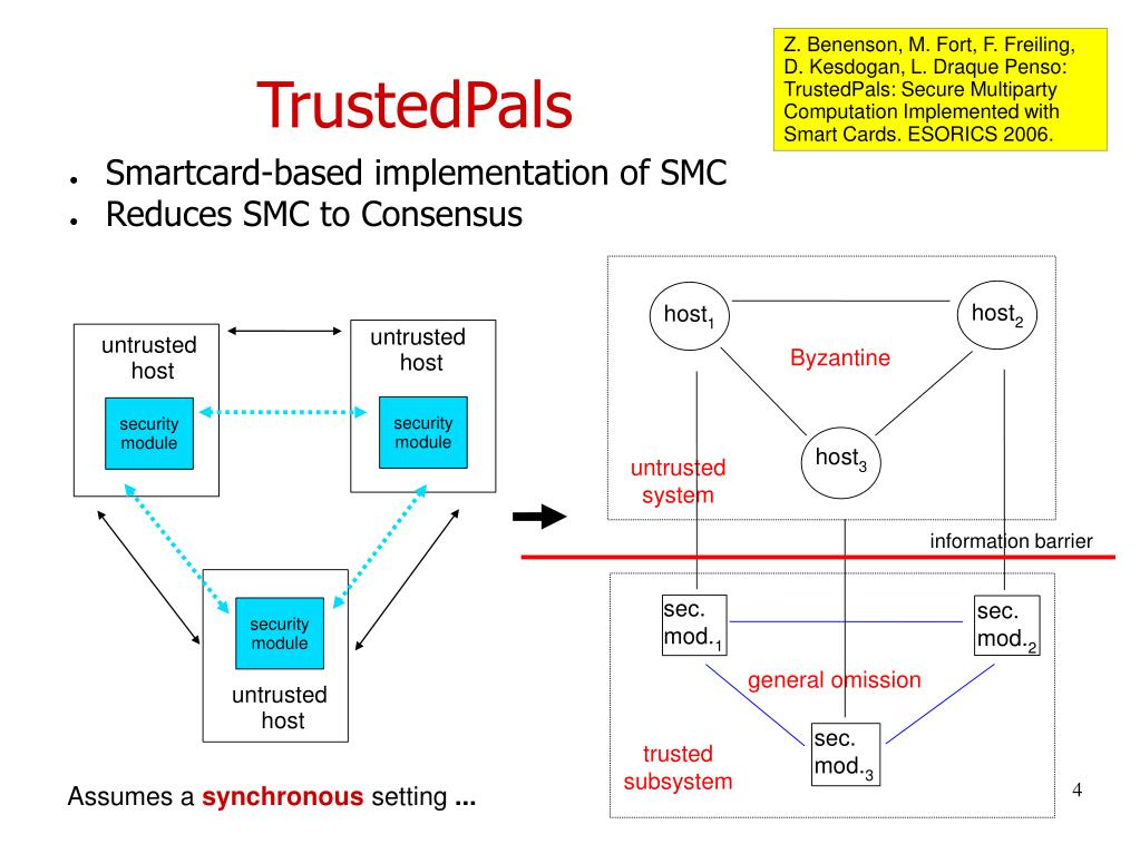 Z. Benenson, M. Fort, F. Freiling, D. Kesdogan, L. Draque Penso: TrustedPals: Secure Multiparty Computation Implemented with Smart Cards. ESORICS 2006.
