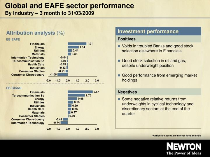 Global and eafe sector performance by industry 3 month to 31 03 2009