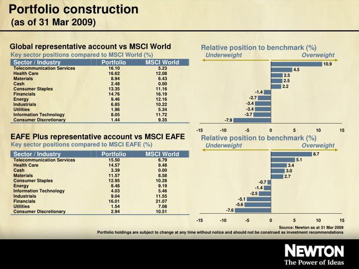 Portfolio construction as of 31 mar 2009