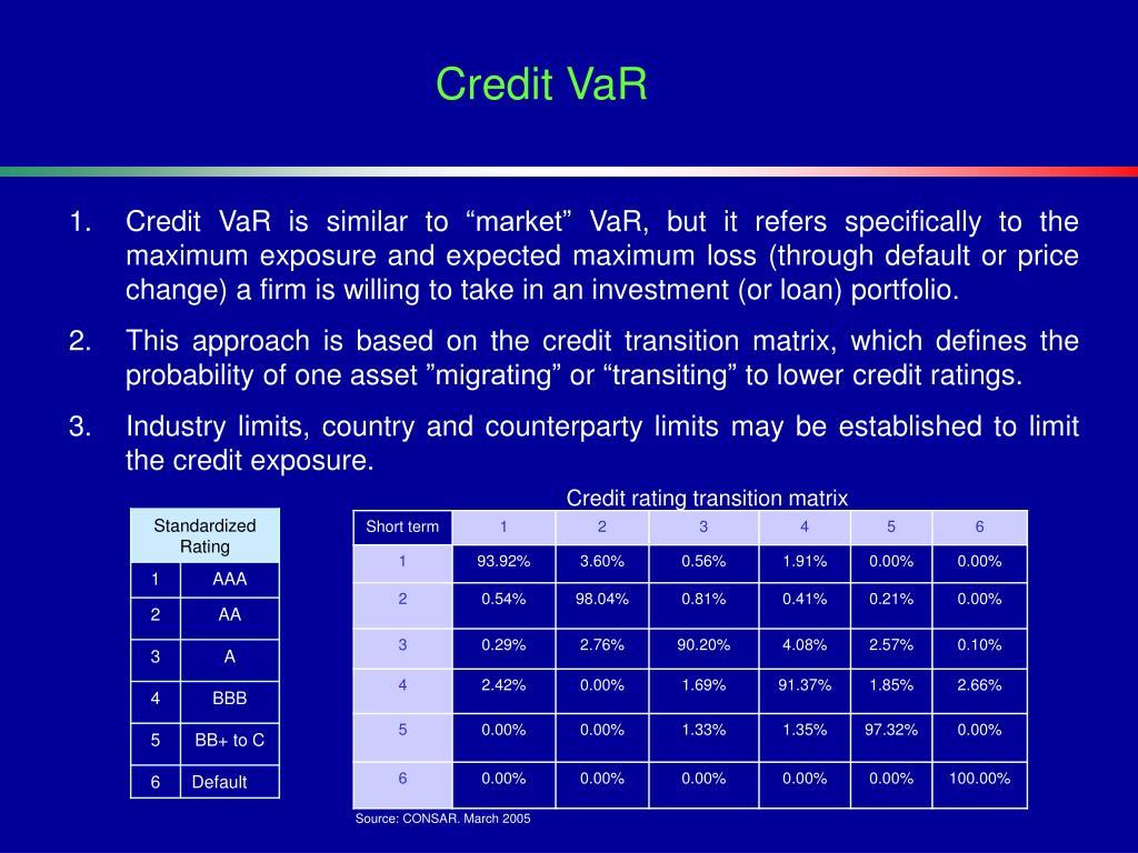 Credit VaR