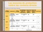 les mesures de protection contre les contacts directs14