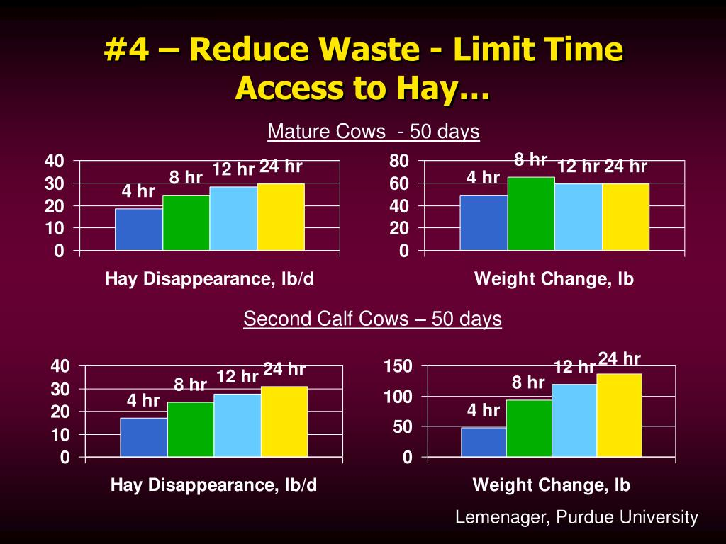#4 – Reduce Waste - Limit Time Access to Hay…