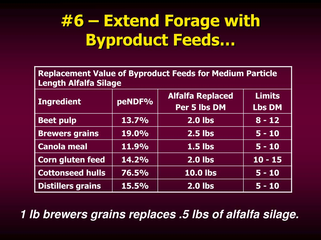 #6 – Extend Forage with Byproduct Feeds…